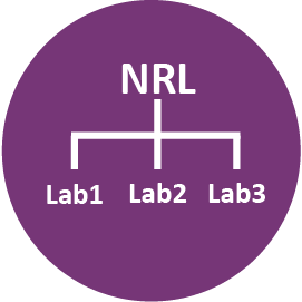 laboratory systems